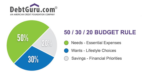 Budgeting by the Numbers: The 50/30/20 Budget - DebtGuru Credit Counseling and Debt Management ...